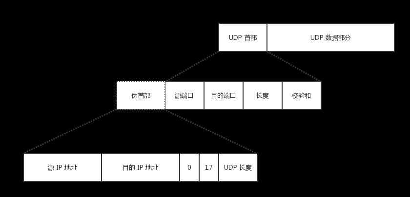 UDP 数据报结构-伪首部.png