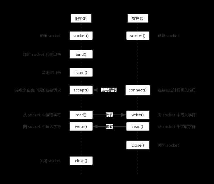 socket 交互过程.png